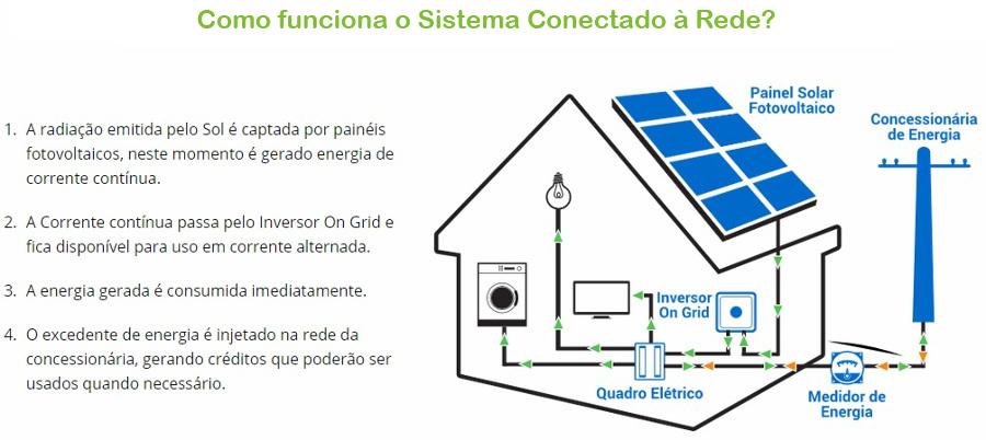 sistema-on-grid