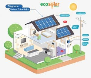 Energia Solar Fotovoltaica – Como funciona?